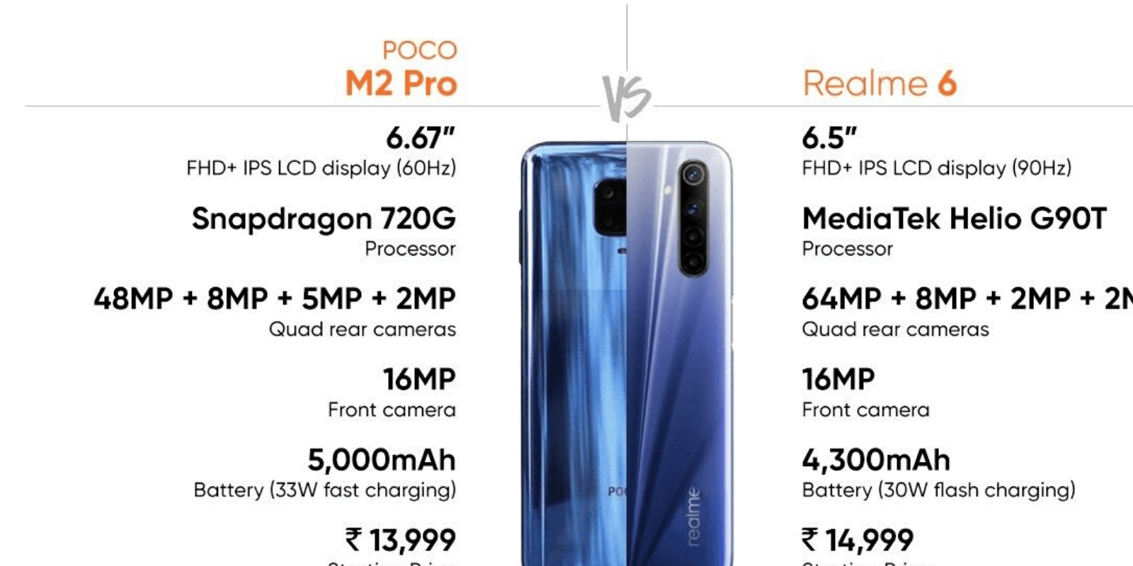 POCO M2 Pro vs Realme 6