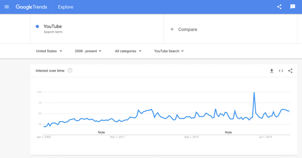 How to Use Google Trends for YouTube Videos